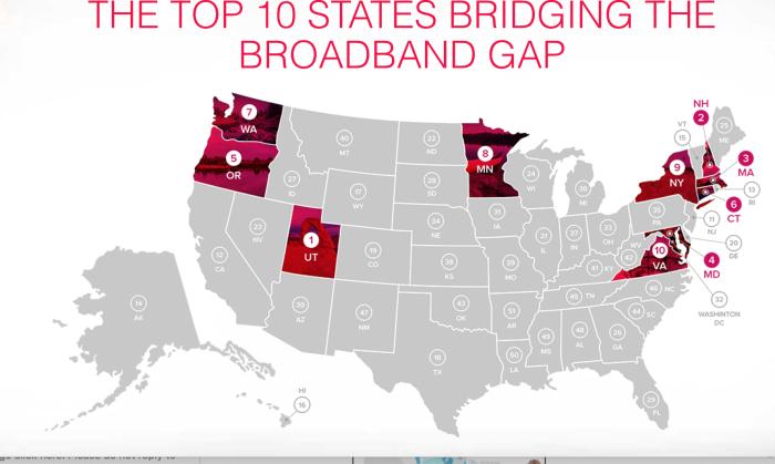 Top Ten Bridging Gap