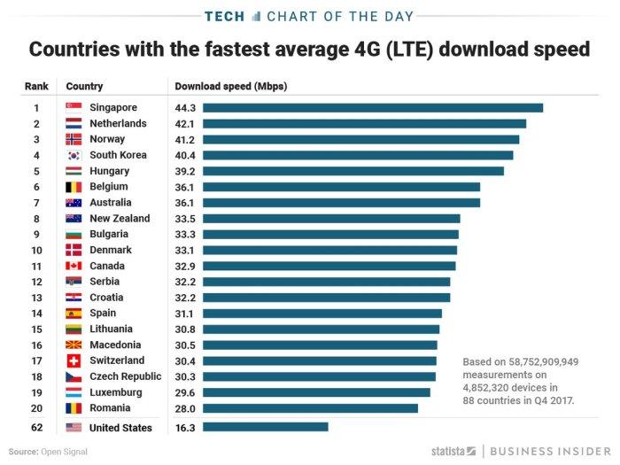 G4 Speed Chart