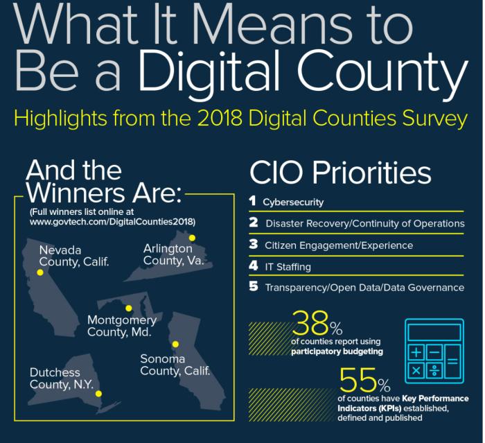 Nevada County CA Digital County