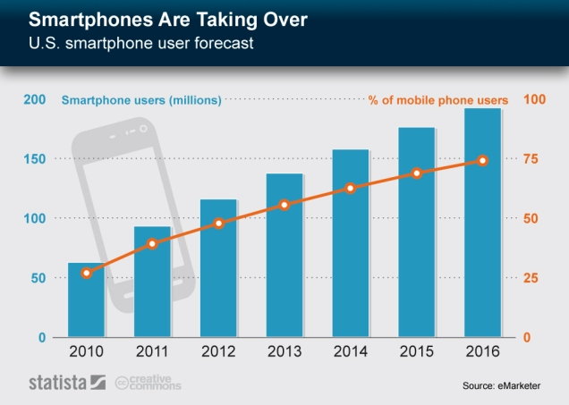 Smartphones_Are_Taking_Over_n