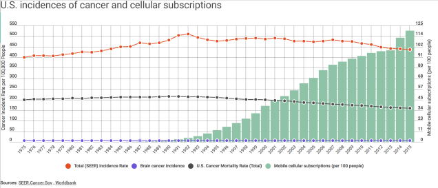 cellphone_cancer_rates