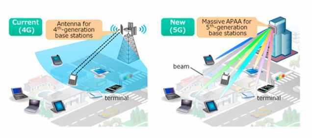how-4g-antennas-broadcast-signals-compared-to-how-5g-antennas-beam-signals-across-a-city