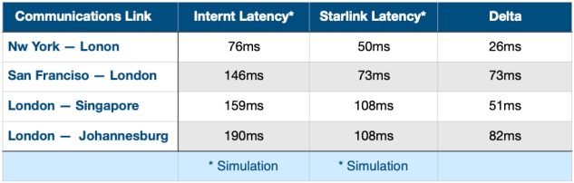 Latency Table